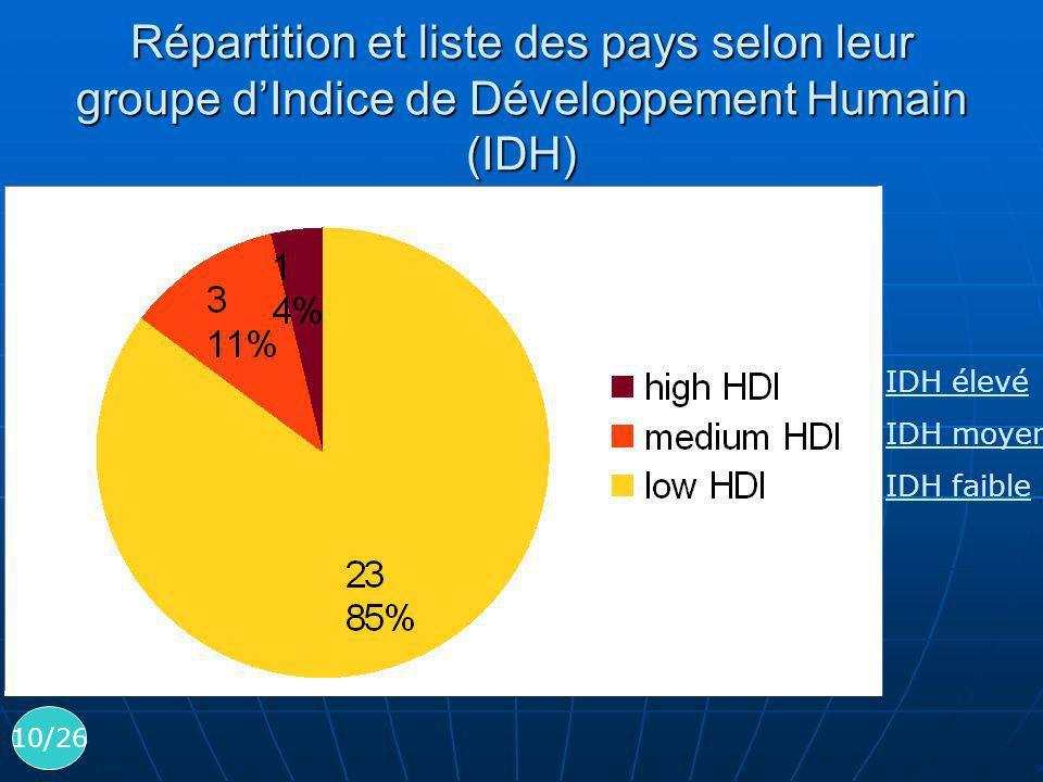 Répartition et liste des pays selon leur groupe d'Indice de Développement Humain (IDH)