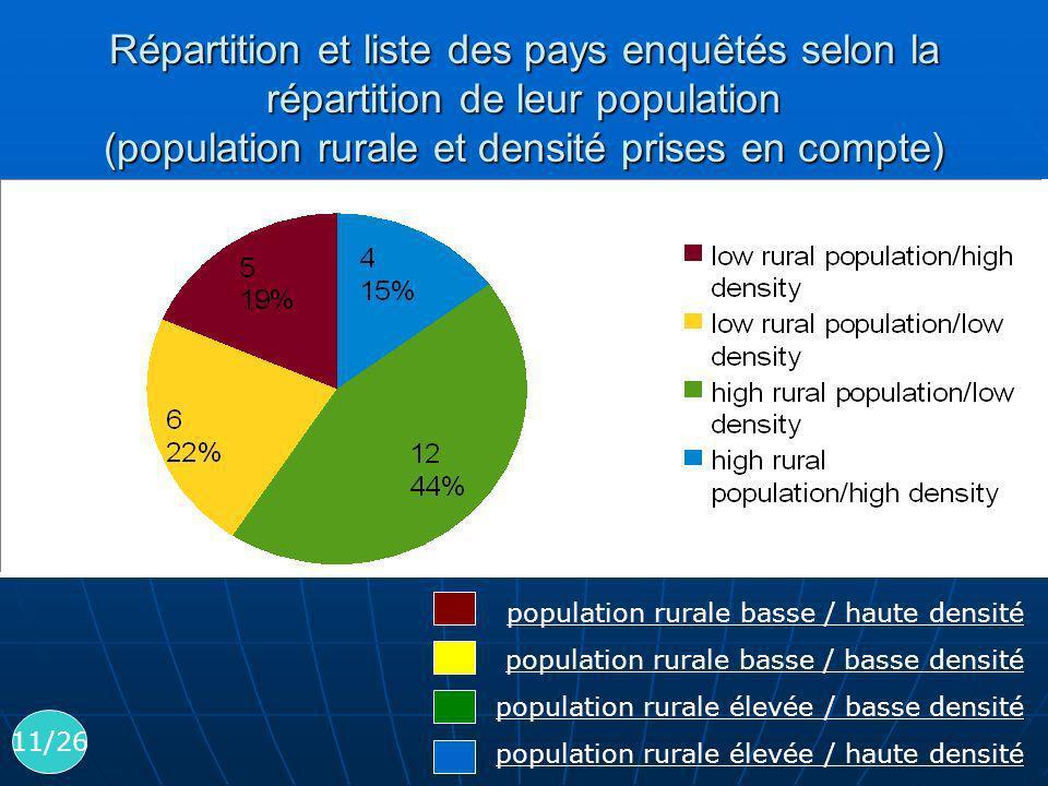 Répartition et liste des pays enquêtés selon la répartition de leur population (population rurale et densité prises en compte)