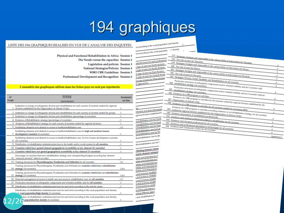 194 graphiques 194 graphiques réalisés en vue de l'analyse des enquêtes.