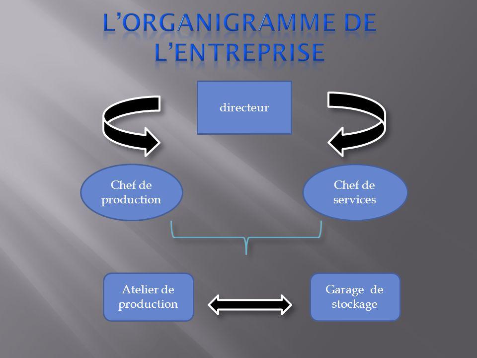 L'organigramme de l'entreprise