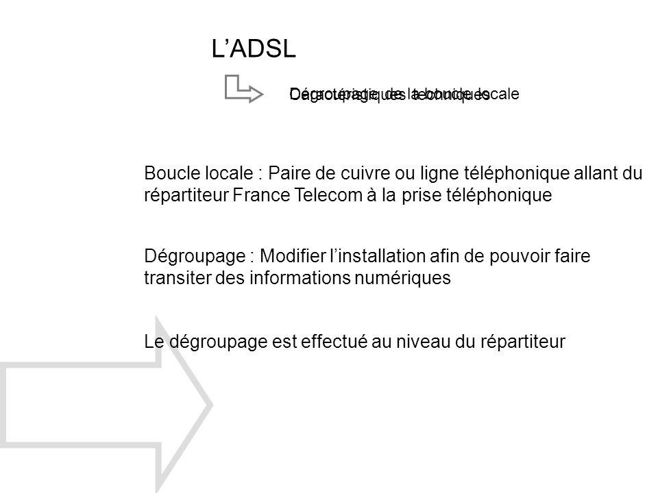 L'ADSL Dégroupage de la boucle locale. Caractéristiques techniques.