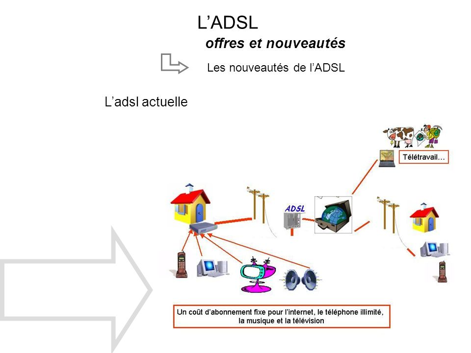 L'ADSL offres et nouveautés Les nouveautés de l'ADSL L'adsl actuelle
