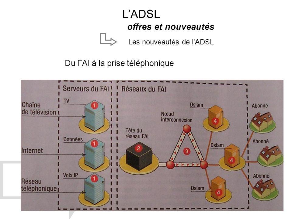 L'ADSL offres et nouveautés Du FAI à la prise téléphonique