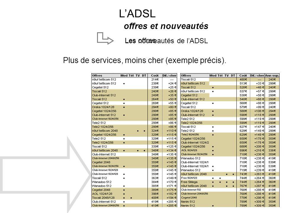 L'ADSL offres et nouveautés
