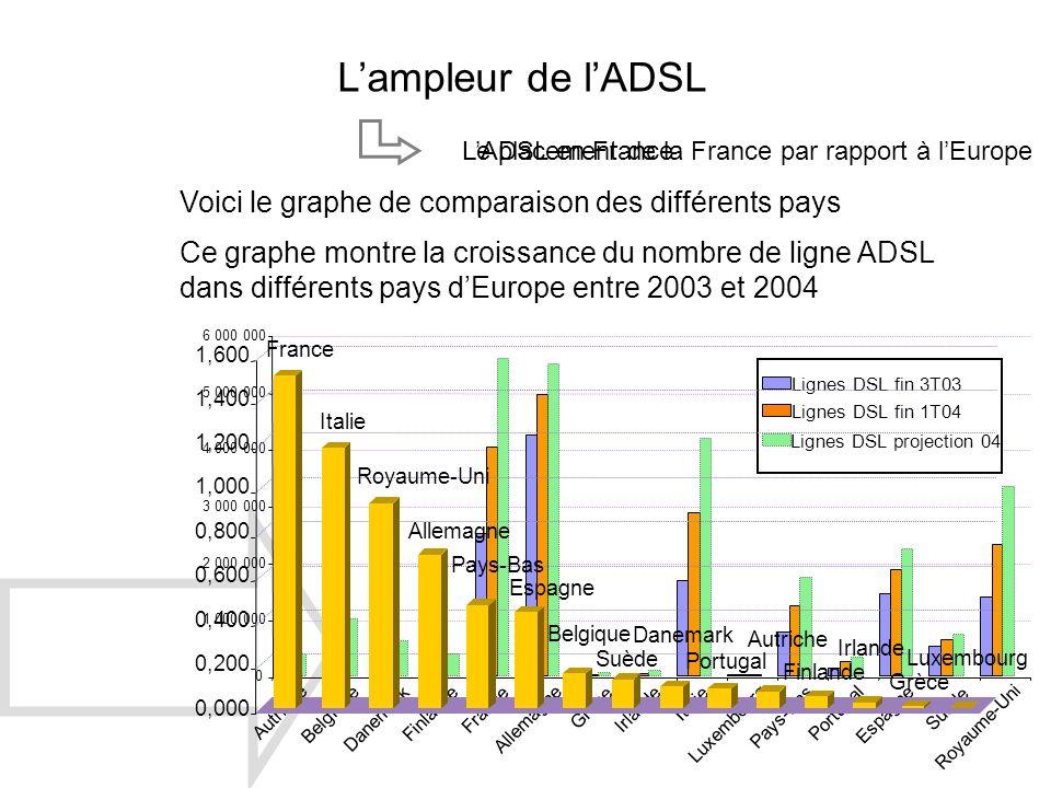 L'ampleur de l'ADSL Voici le graphe de comparaison des différents pays