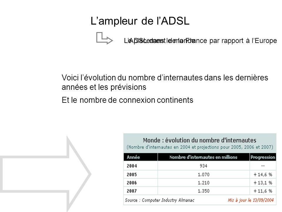 L'ampleur de l'ADSL L'ADSL dans le monde. Le placement de la France par rapport à l'Europe.