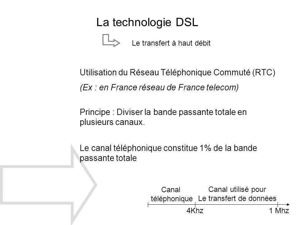 Le transfert de données