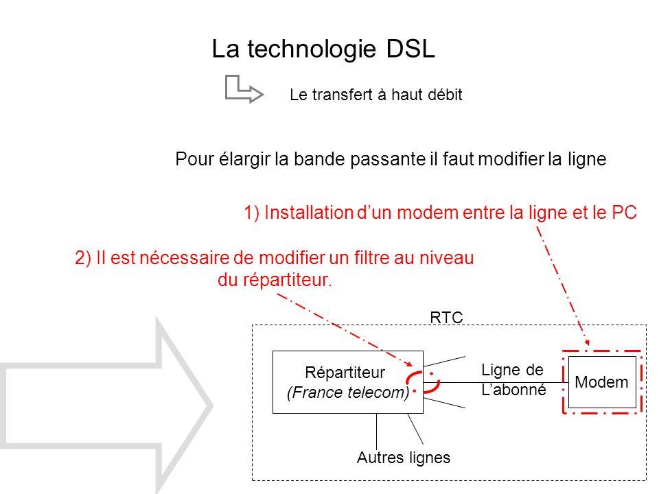 2) Il est nécessaire de modifier un filtre au niveau du répartiteur.