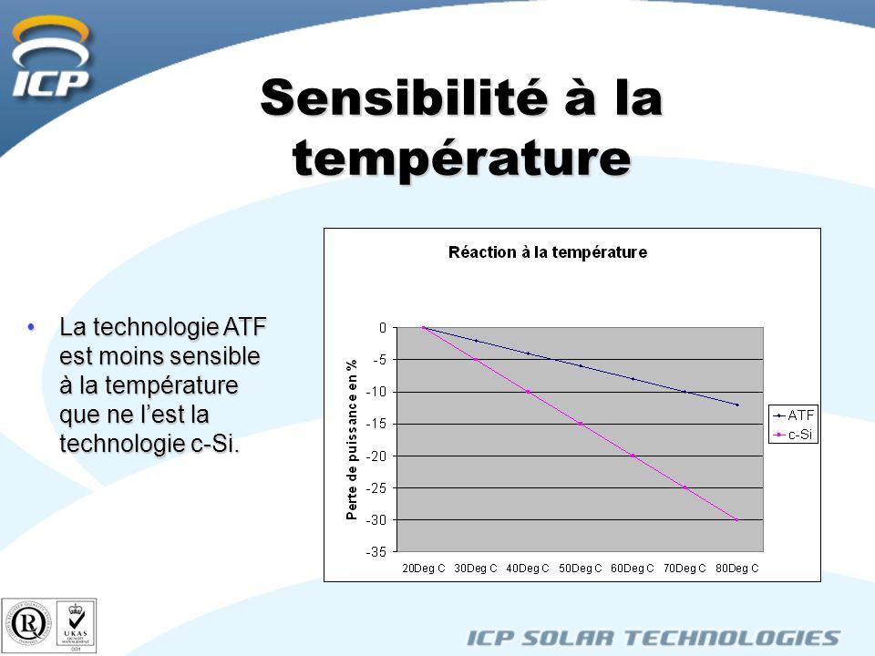 Sensibilité à la température