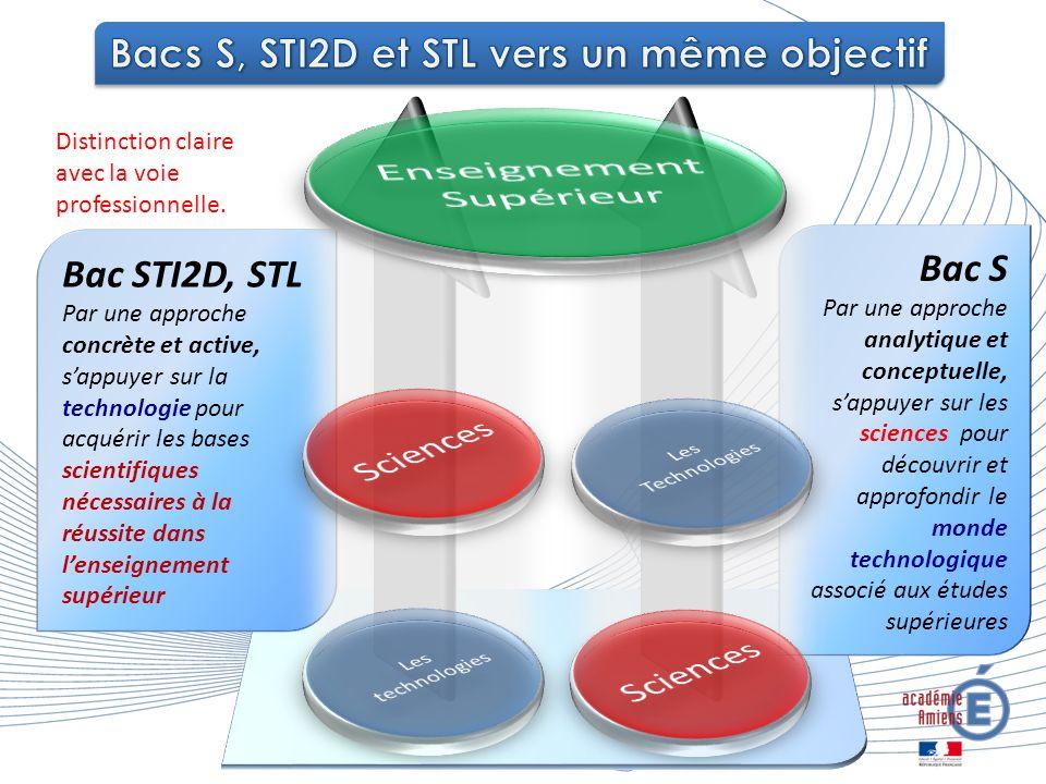 Bacs S, STI2D et STL vers un même objectif