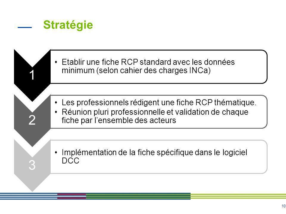 Stratégie 1. Etablir une fiche RCP standard avec les données minimum (selon cahier des charges INCa)