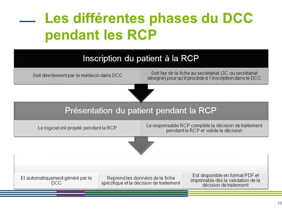 Les différentes phases du DCC pendant les RCP