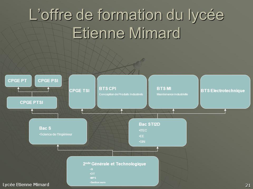 L'offre de formation du lycée Etienne Mimard