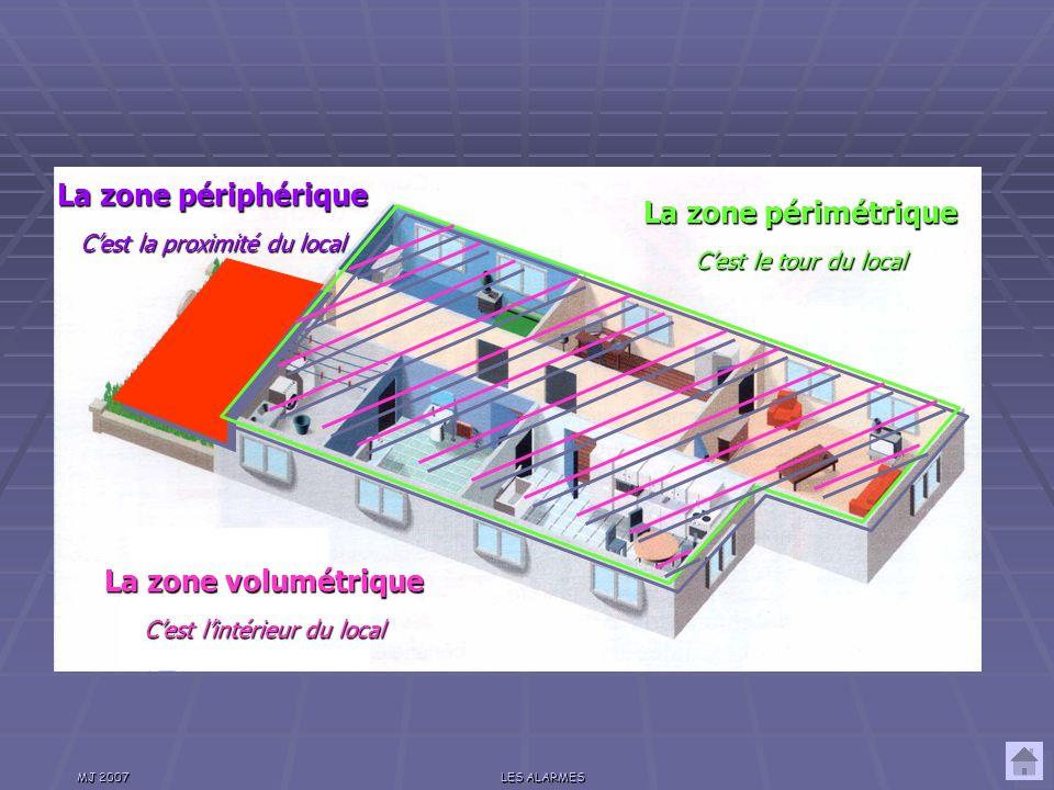 La zone périphérique La zone périmétrique La zone volumétrique