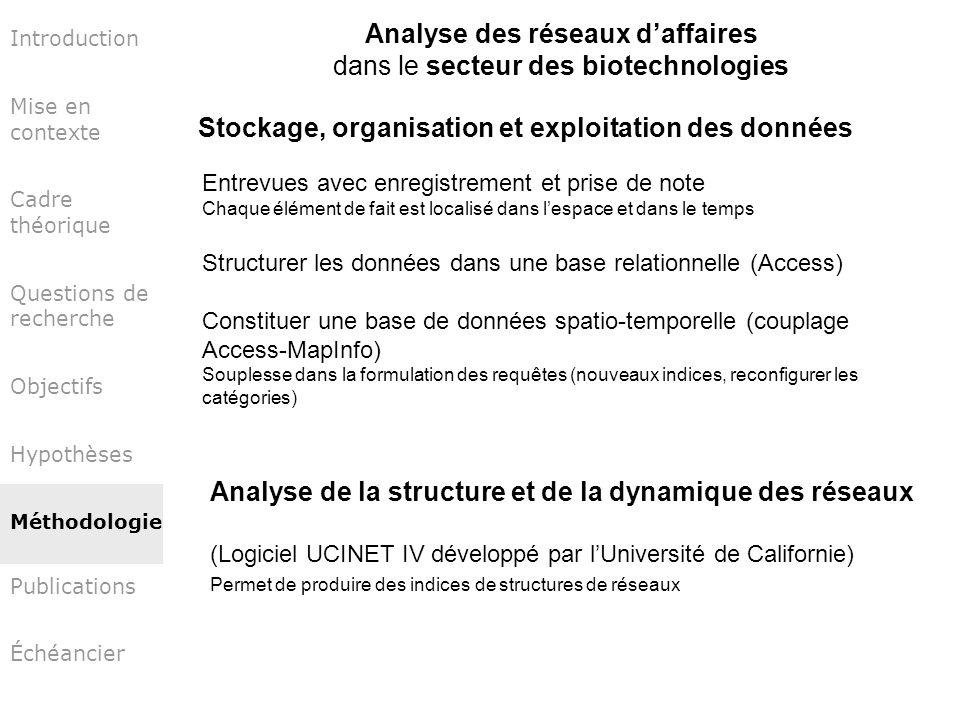 Analyse des réseaux d'affaires dans le secteur des biotechnologies