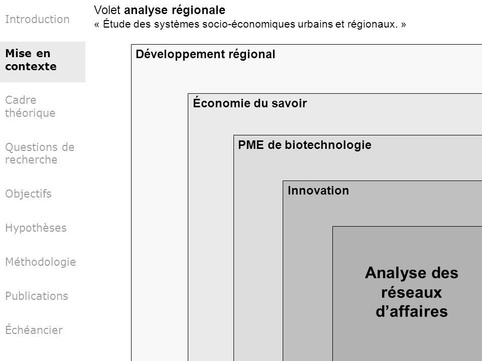 Analyse des réseaux d'affaires