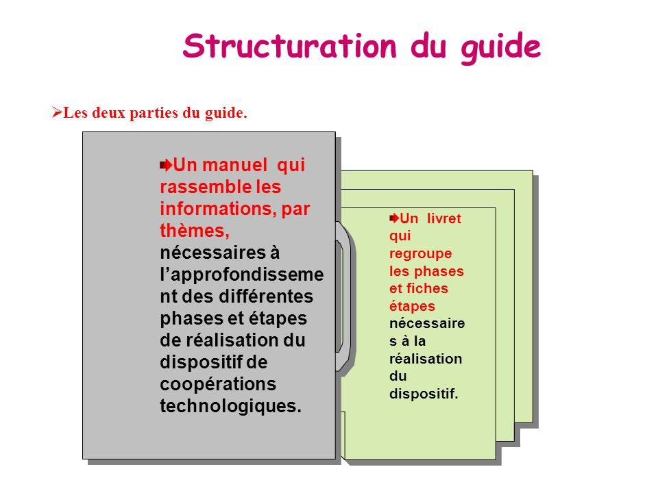 Structuration du guide