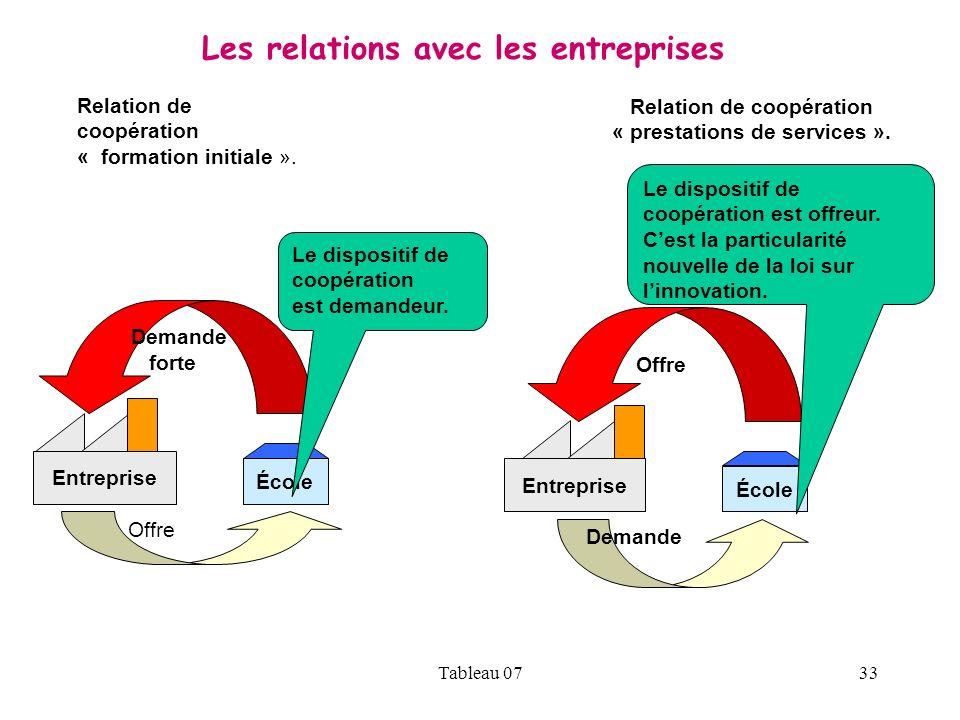 Relation de coopération