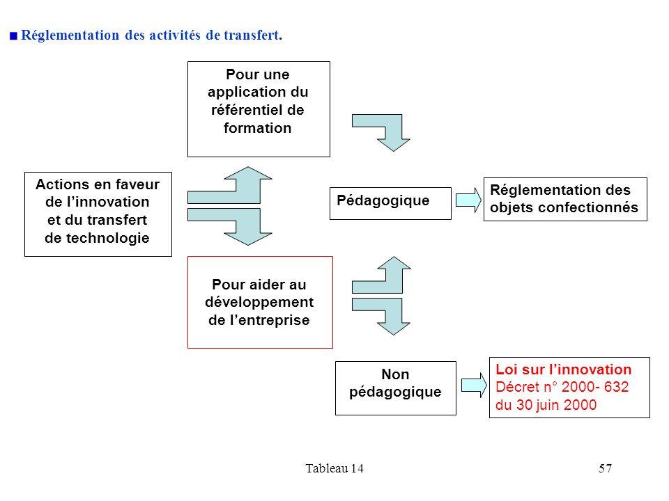 Réglementation des activités de transfert.