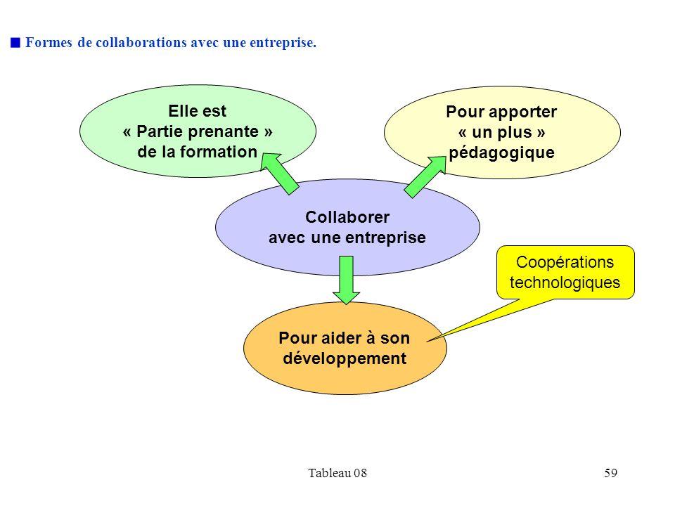 Formes de collaborations avec une entreprise.