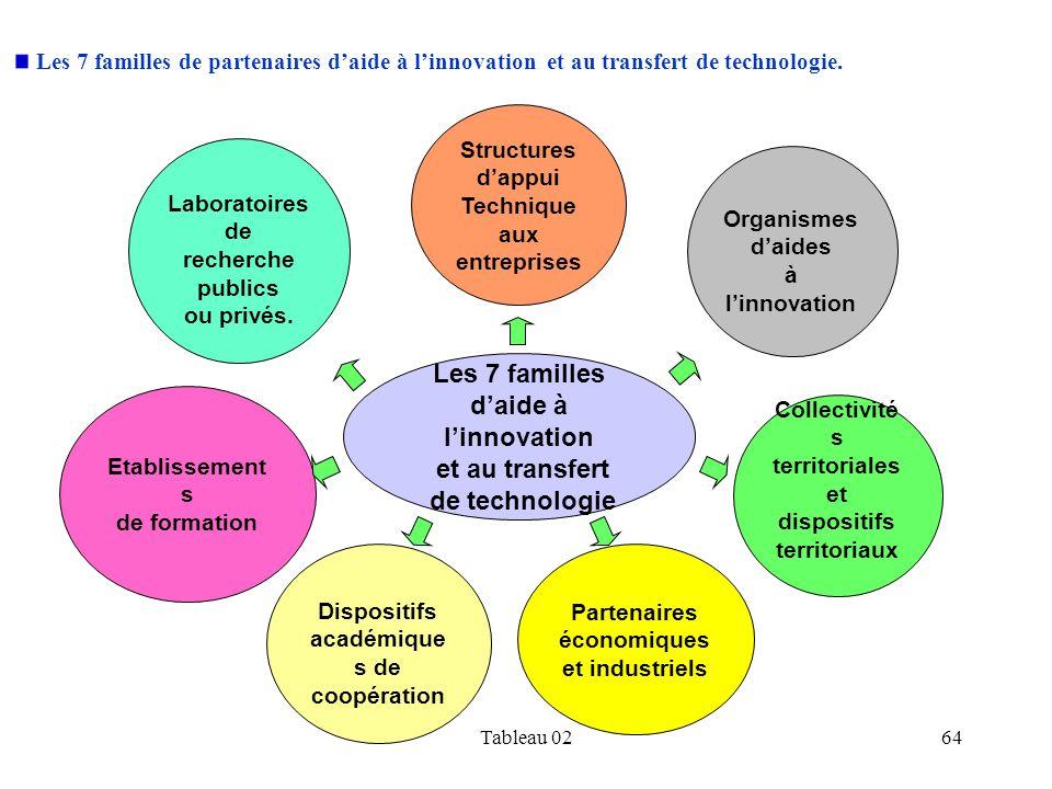 Les 7 familles d'aide à l'innovation et au transfert de technologie