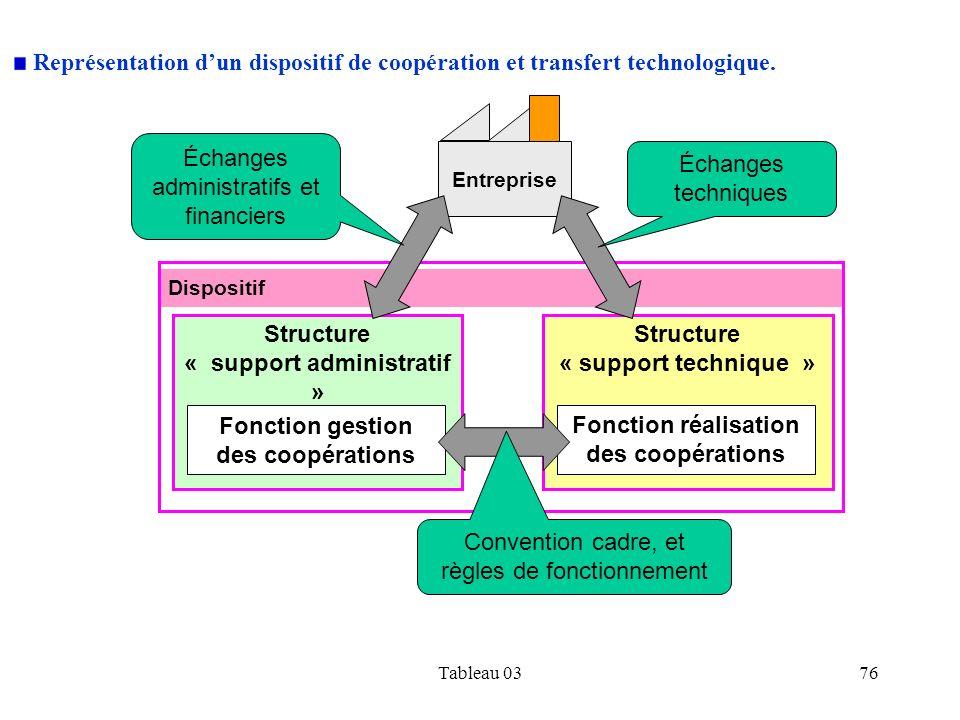 « support administratif » Fonction réalisation des coopérations