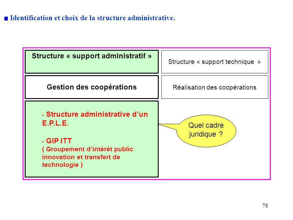 Identification et choix de la structure administrative.