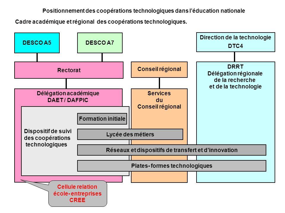 Cadre académique et régional des coopérations technologiques.