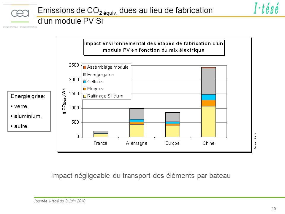 Emissions de CO2 équiv. dues au lieu de fabrication d'un module PV Si