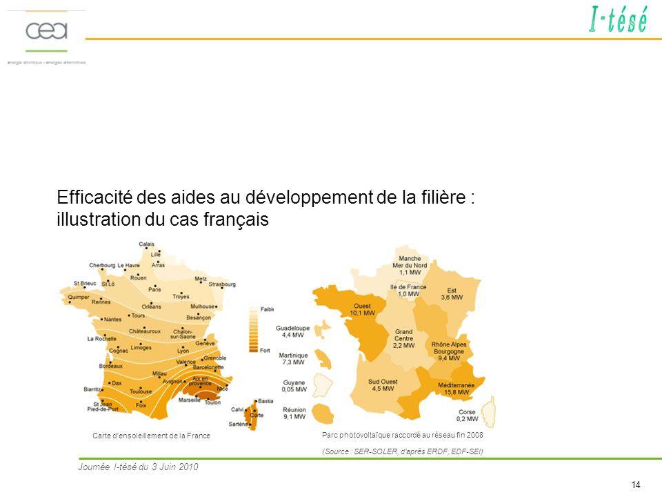 Efficacité des aides au développement de la filière : illustration du cas français