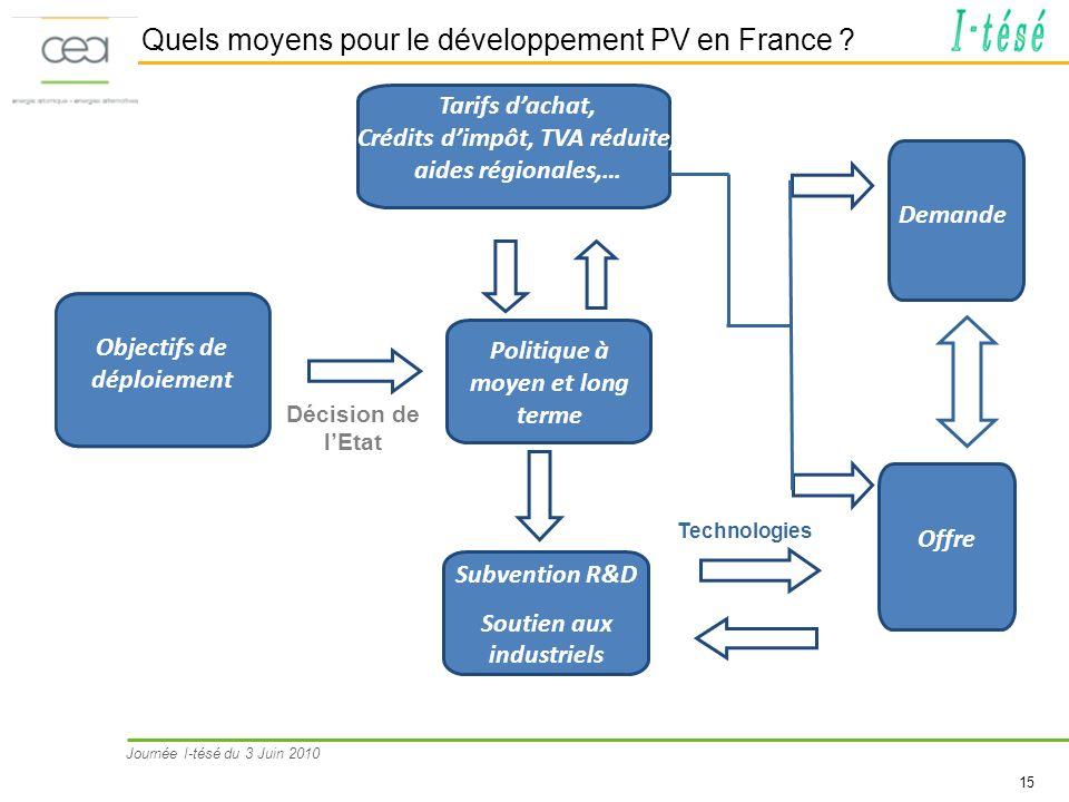 Quels moyens pour le développement PV en France