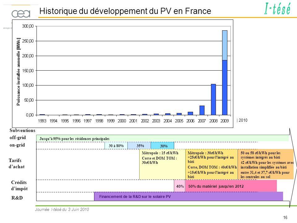 Historique du développement du PV en France