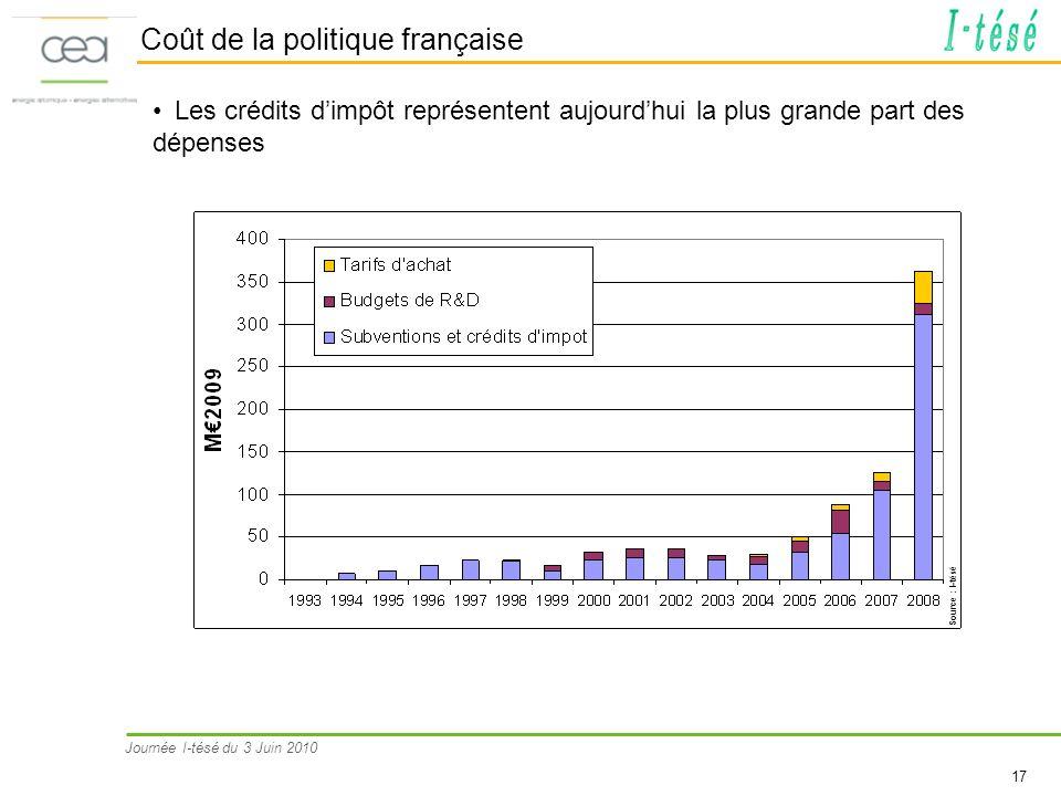 Coût de la politique française