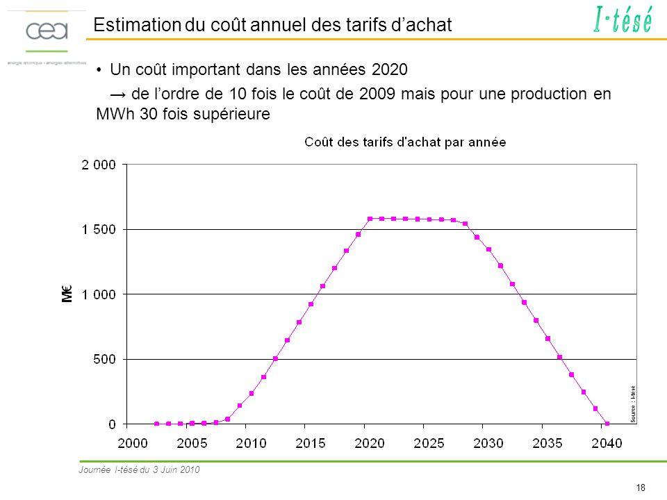 Estimation du coût annuel des tarifs d'achat