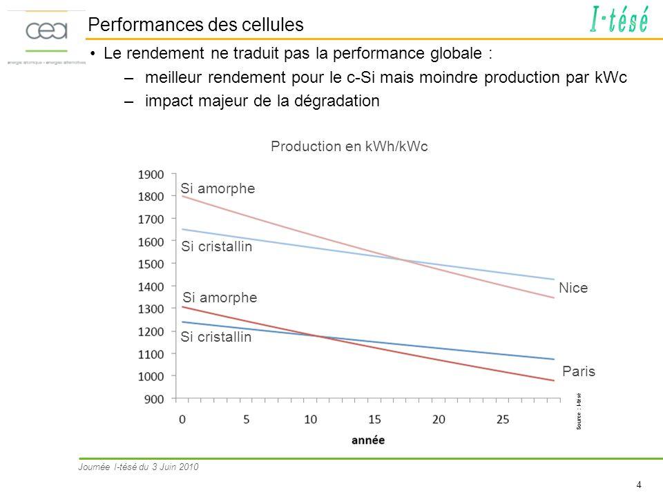 Performances des cellules