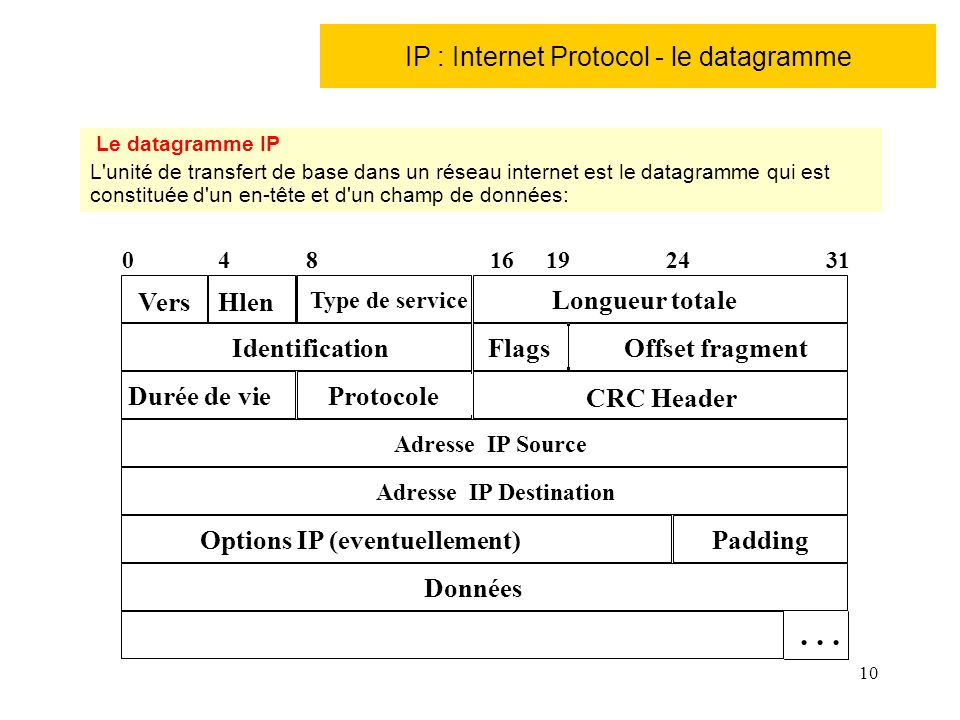 IP : Internet Protocol - le datagramme