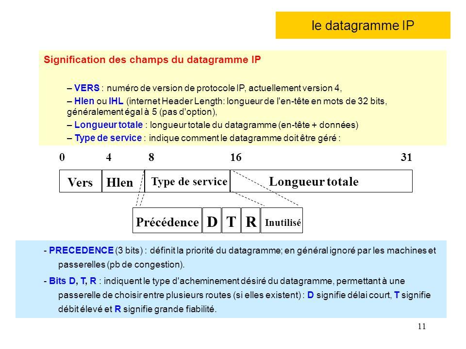 D T R le datagramme IP Vers Hlen Longueur totale Précédence 4 8 16 31