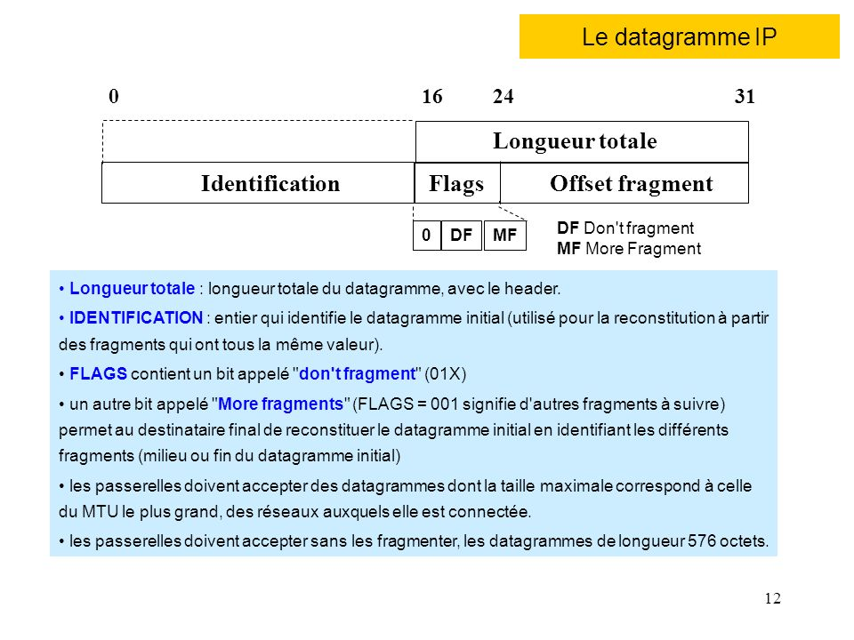 Le datagramme IP Longueur totale Identification Flags Offset fragment