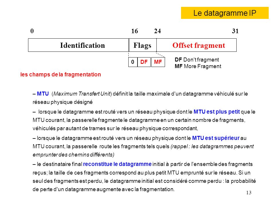Le datagramme IP Identification Flags Offset fragment 16 24 31