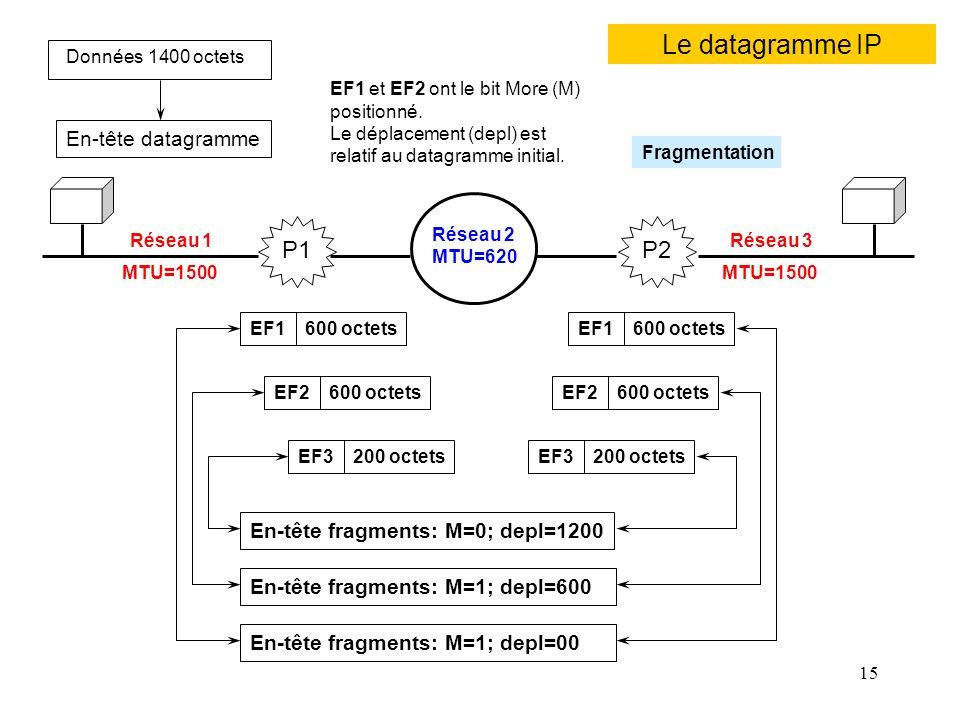 Le datagramme IP Réseau 2 P1 P2 En-tête datagramme