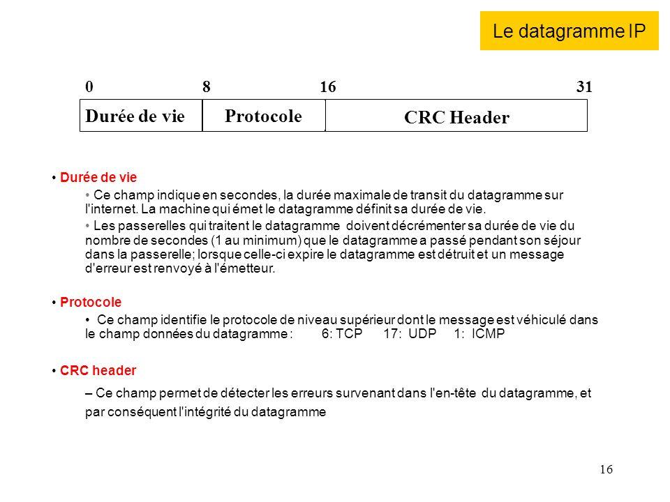 Le datagramme IP Durée de vie Protocole CRC Header 8 16 31