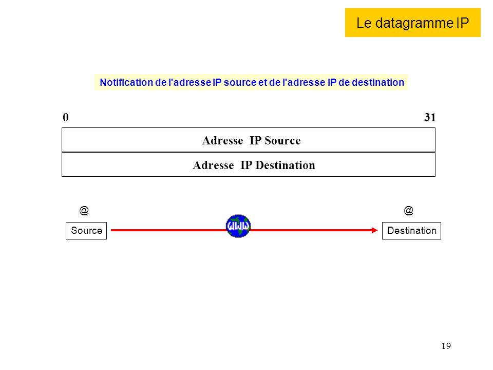 Le datagramme IP 31 Adresse IP Source Adresse IP Destination