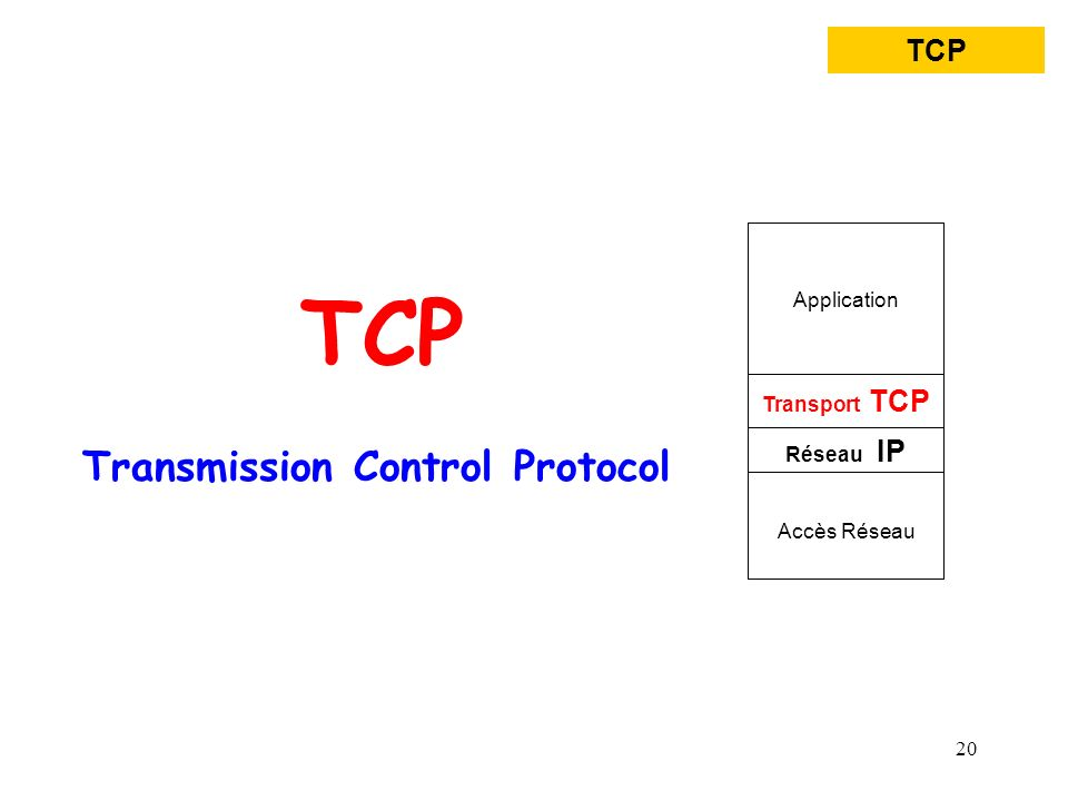 TCP Transmission Control Protocol TCP Application Transport TCP