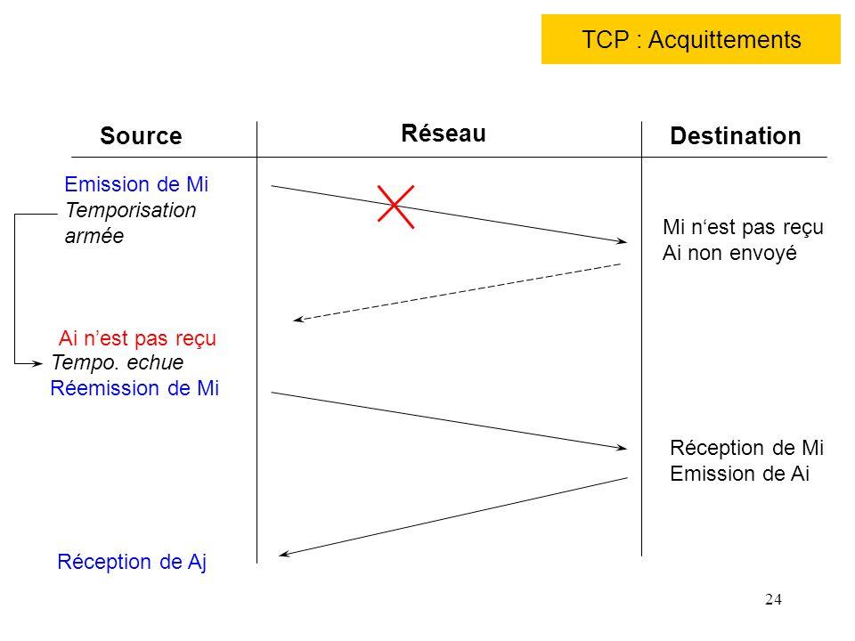 TCP : Acquittements Source Réseau Destination Emission de Mi