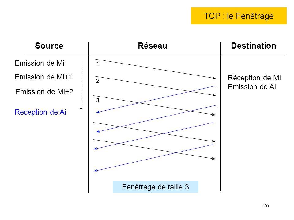 TCP : le Fenêtrage Source Réseau Destination Emission de Mi