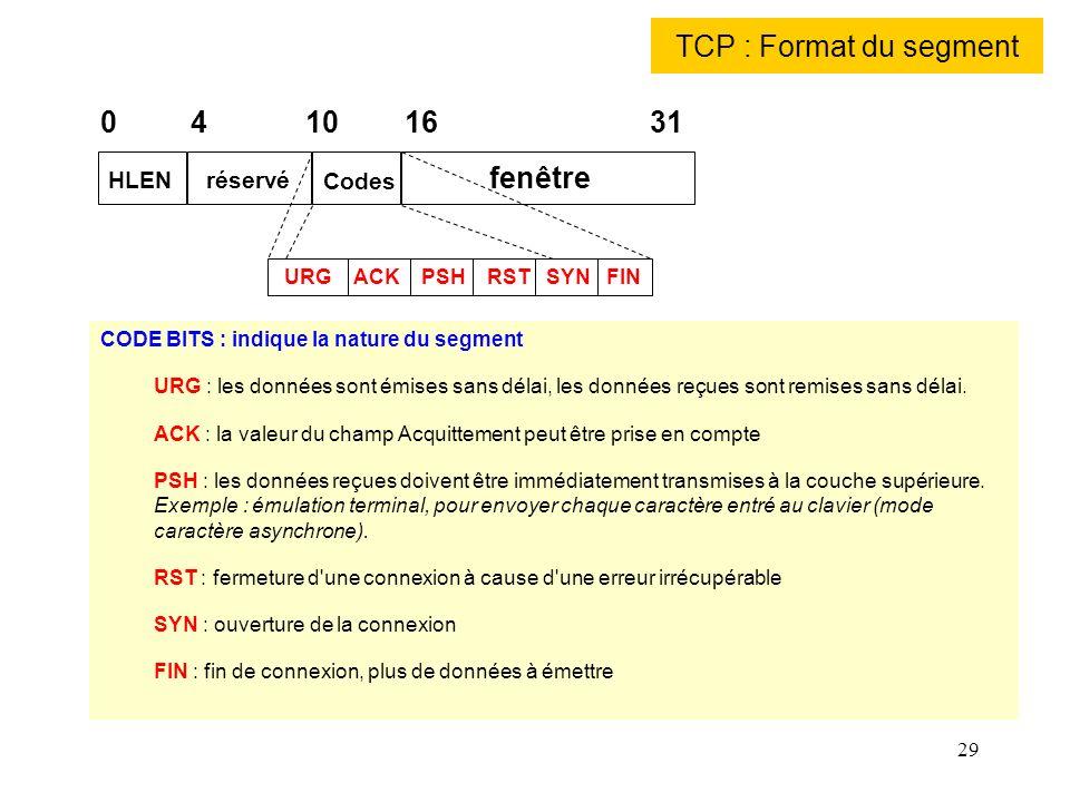 TCP : Format du segment 0 4 10 16 31 fenêtre HLEN réservé Codes