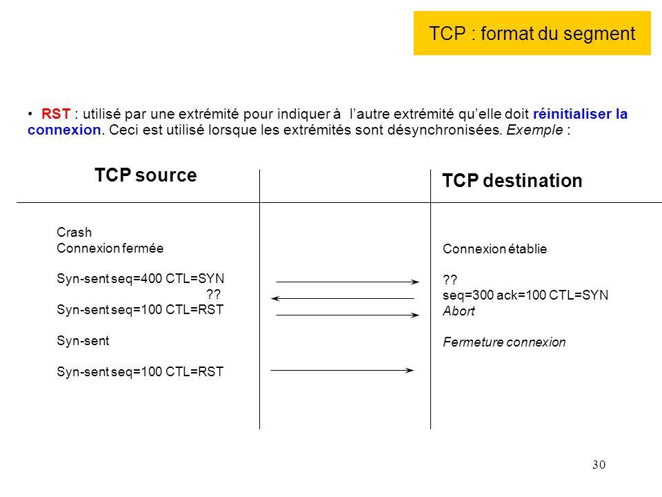 TCP : format du segment TCP source TCP destination