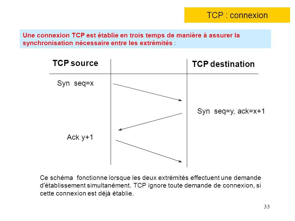 TCP : connexion TCP source TCP destination Syn seq=x