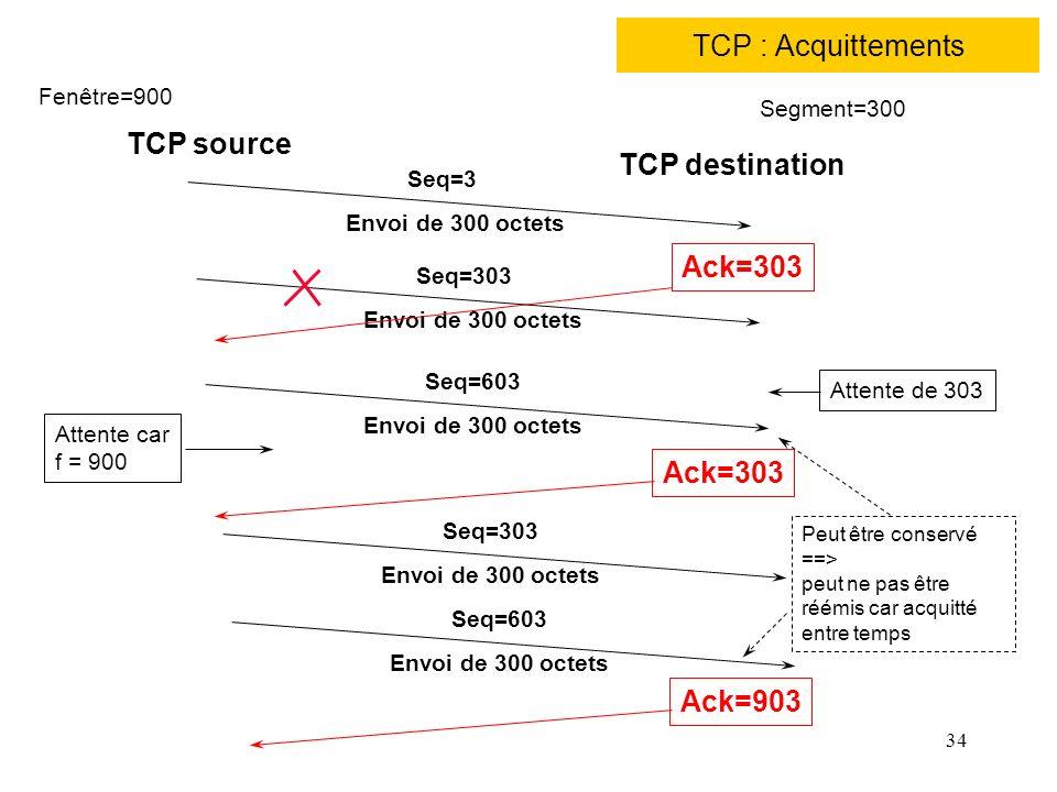 TCP : Acquittements TCP source TCP destination Ack=303 Ack=303 Ack=903