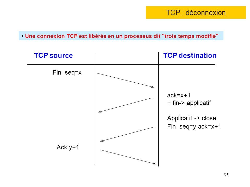TCP : déconnexion TCP source TCP destination Fin seq=x ack=x+1